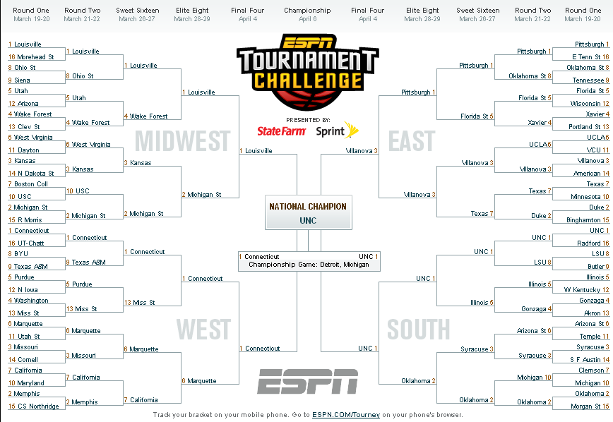 Buster Collings » 2009 MARCH MADNESS BRACKET Predictions